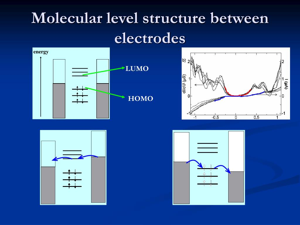 Molecular level structure between electrodes