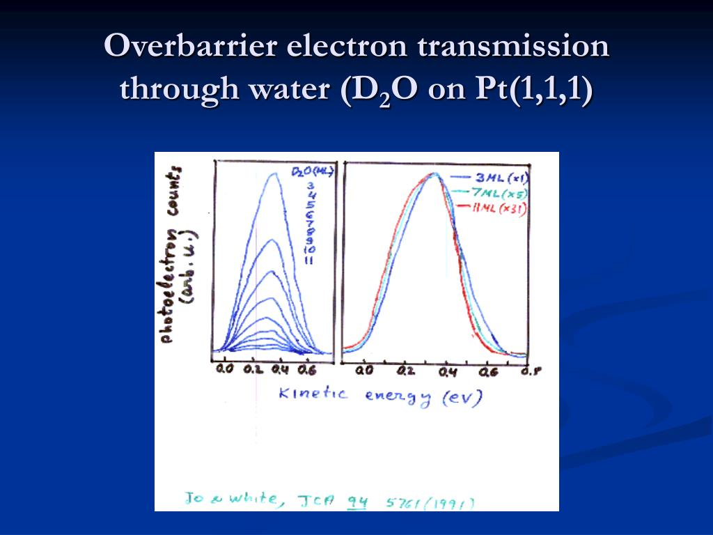 Overbarrier electron transmission through water (D