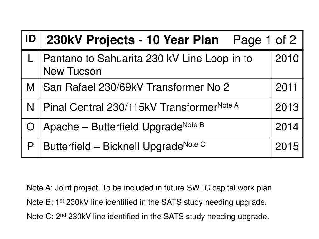 Note A: Joint project. To be included in future SWTC capital work plan.