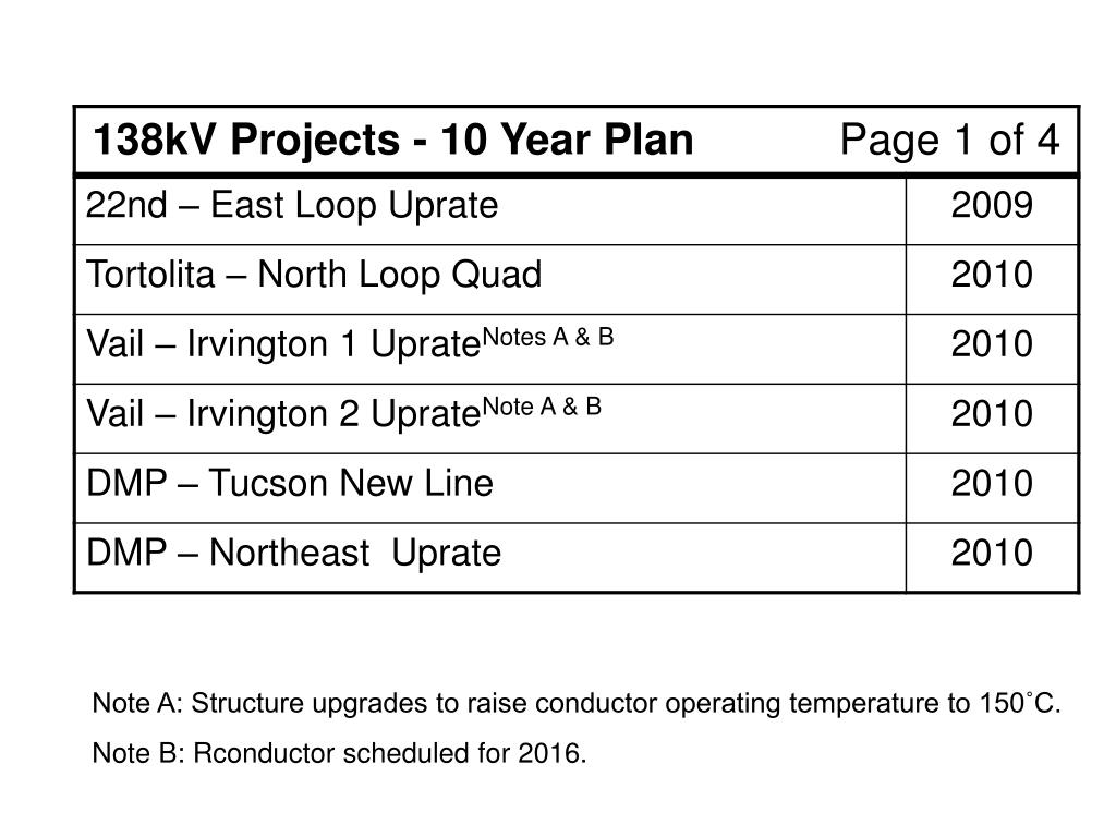Note A: Structure upgrades to raise conductor operating temperature to 150˚C.