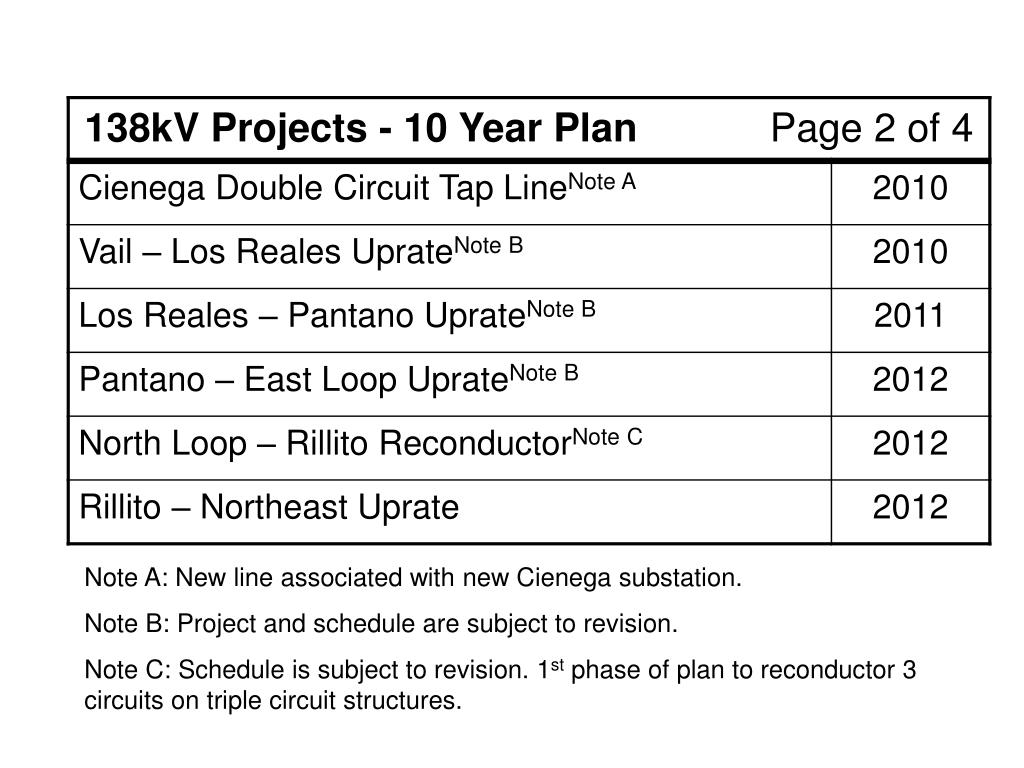 Note A: New line associated with new Cienega substation.