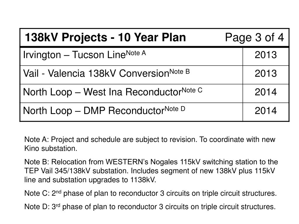 Note A: Project and schedule are subject to revision. To coordinate with new Kino substation.