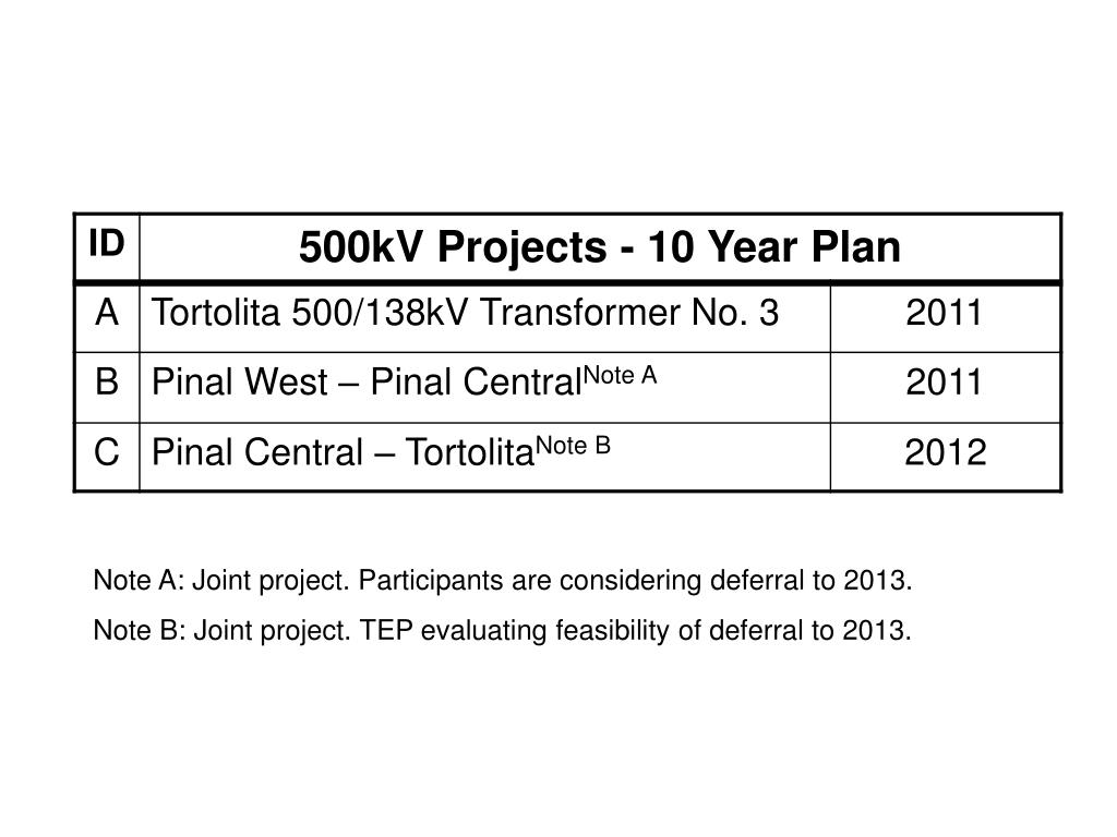 Note A: Joint project. Participants are considering deferral to 2013.
