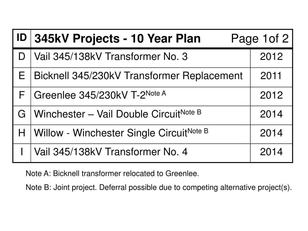 Note A: Bicknell transformer relocated to Greenlee.