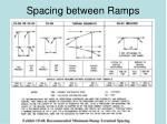 spacing between ramps