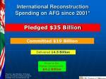 international reconstruction spending on afg since 2001