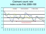 claimant count rate index scale feb 2000 100