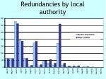 redundancies by local authority
