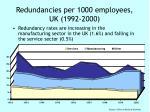 redundancies per 1000 employees uk 1992 2000