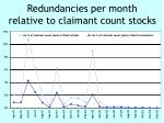 redundancies per month relative to claimant count stocks