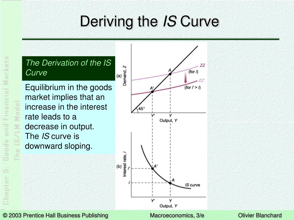Deriving the