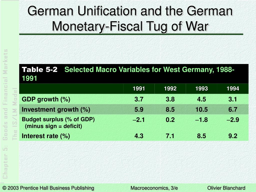 German Unification and the German Monetary-Fiscal Tug of War
