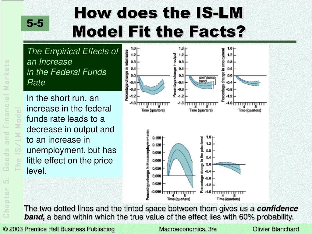 How does the IS-LM