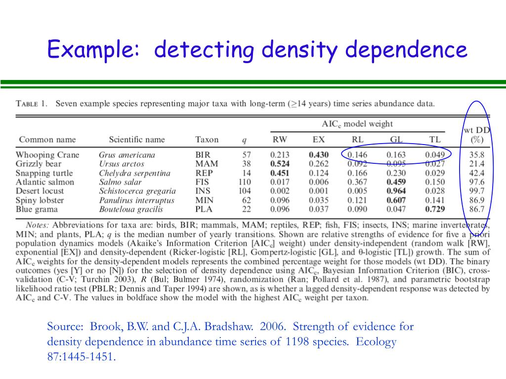 Example:  detecting density dependence
