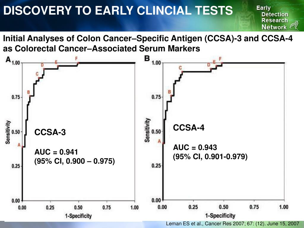 DISCOVERY TO EARLY CLINCIAL TESTS