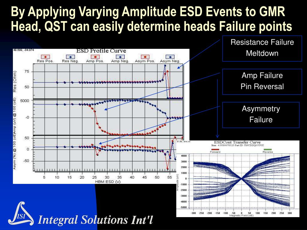 By Applying Varying Amplitude ESD Events to GMR Head, QST can easily determine heads Failure points