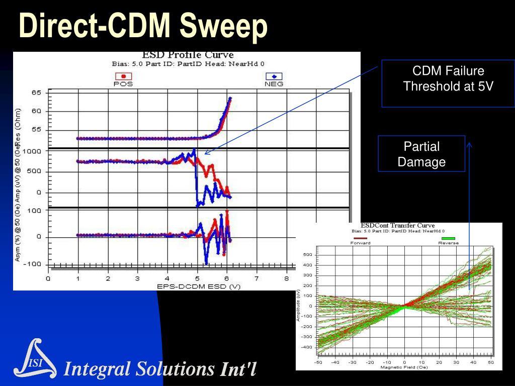 Direct-CDM Sweep