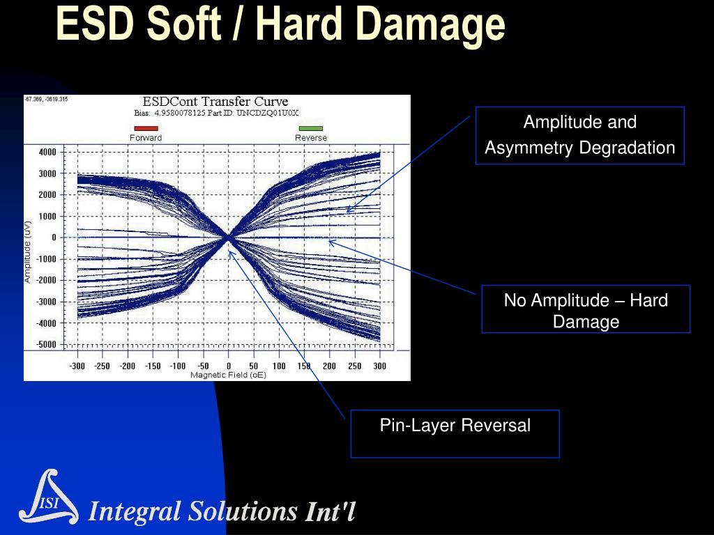 ESD Soft / Hard Damage