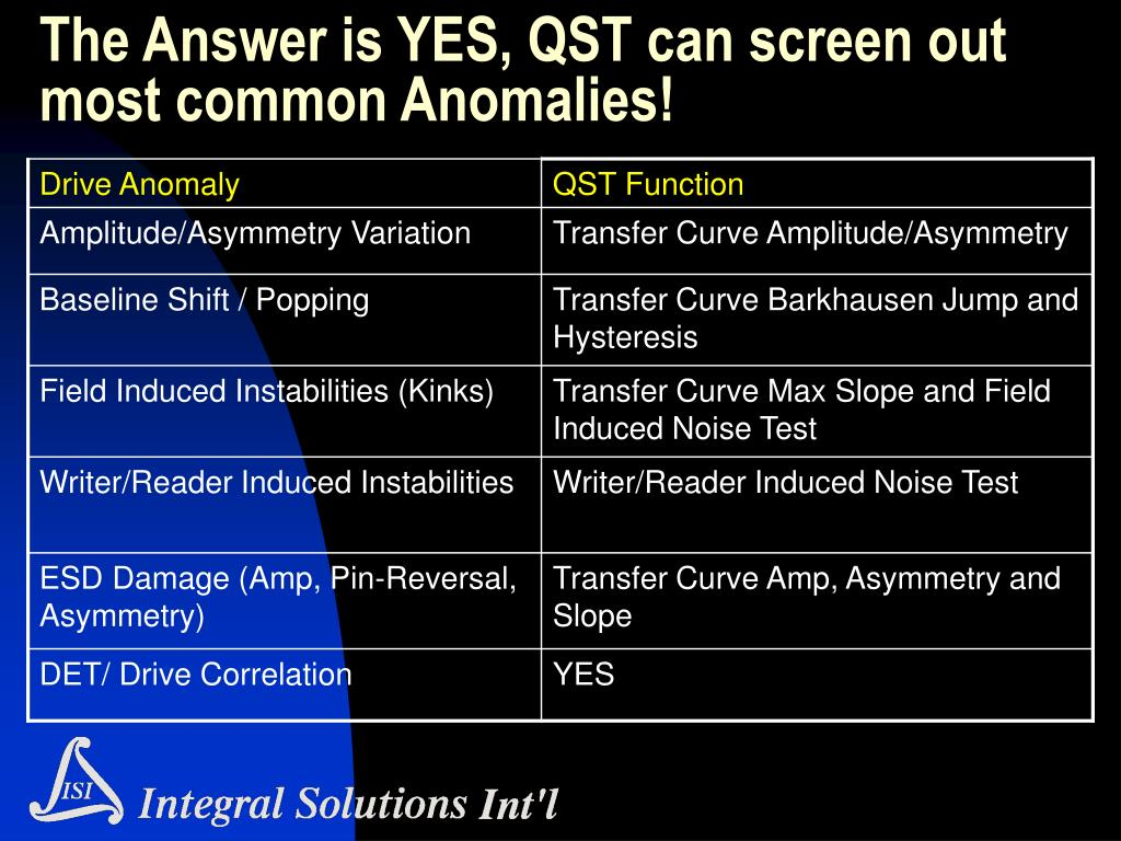 The Answer is YES, QST can screen out most common Anomalies!