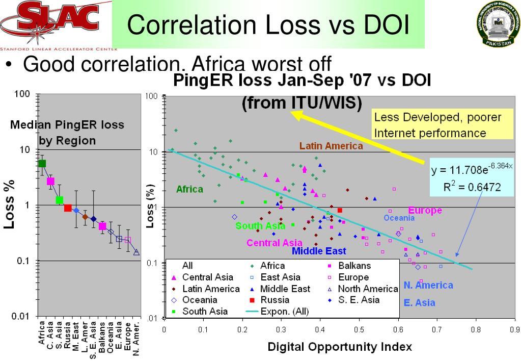Correlation Loss vs DOI