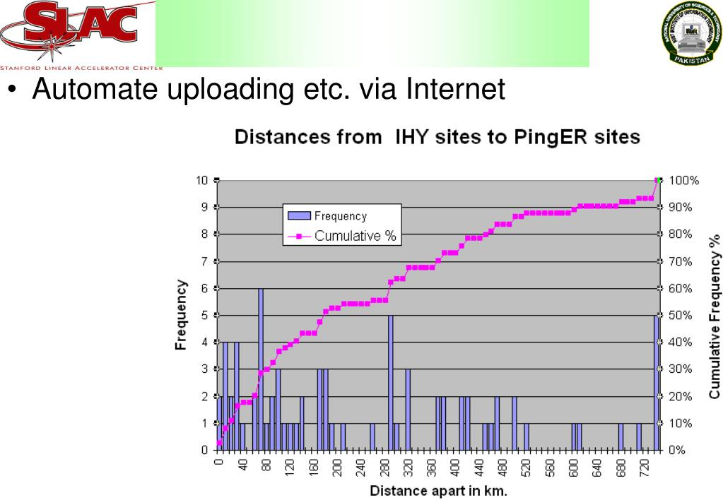 Automate uploading etc. via Internet
