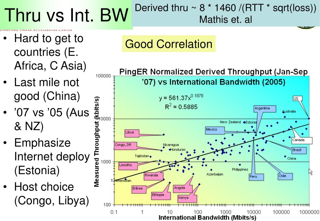 Thru vs Int. BW