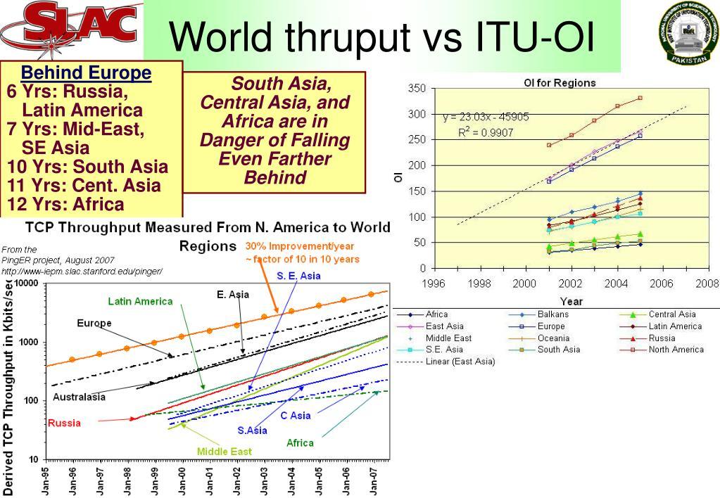 World thruput vs ITU-OI