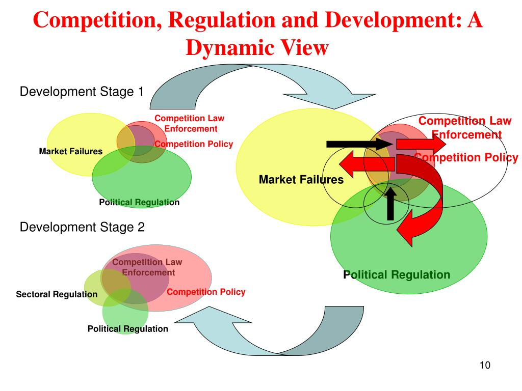 Competition, Regulation and Development: A Dynamic View