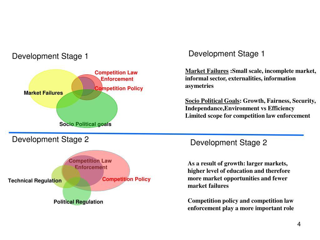 Development Stage 1