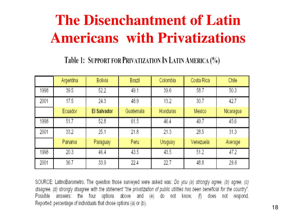 The Disenchantment of Latin Americans  with Privatizations