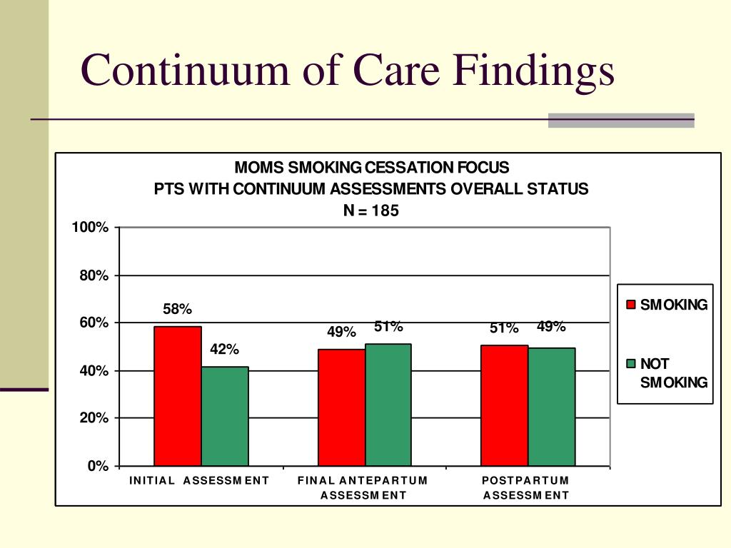Continuum of Care Findings