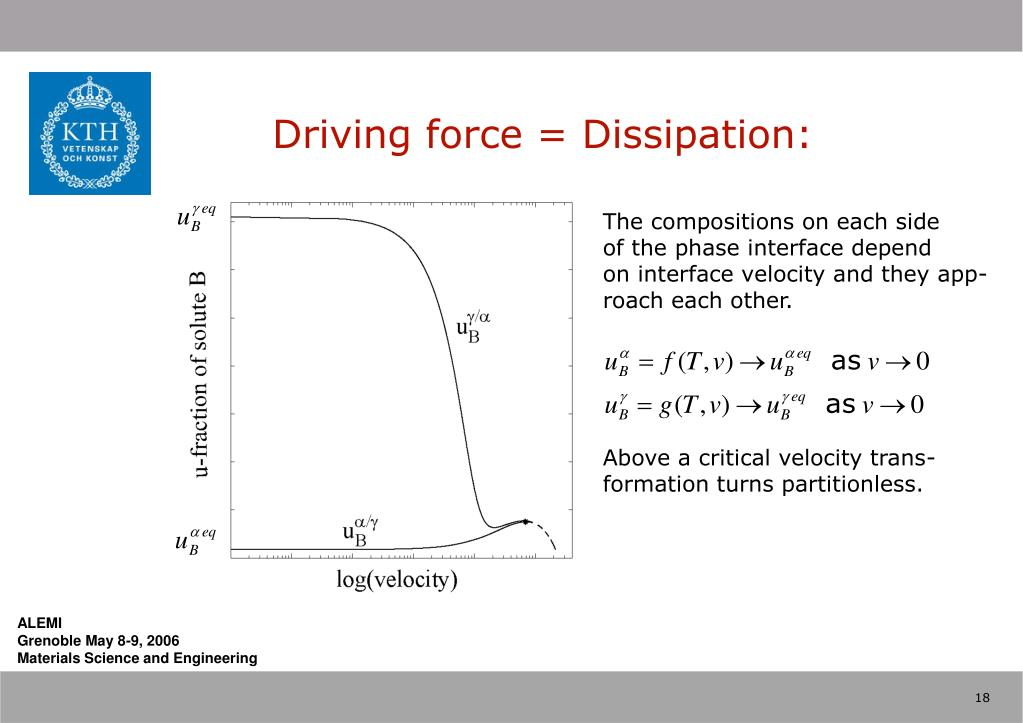 Driving force = Dissipation: