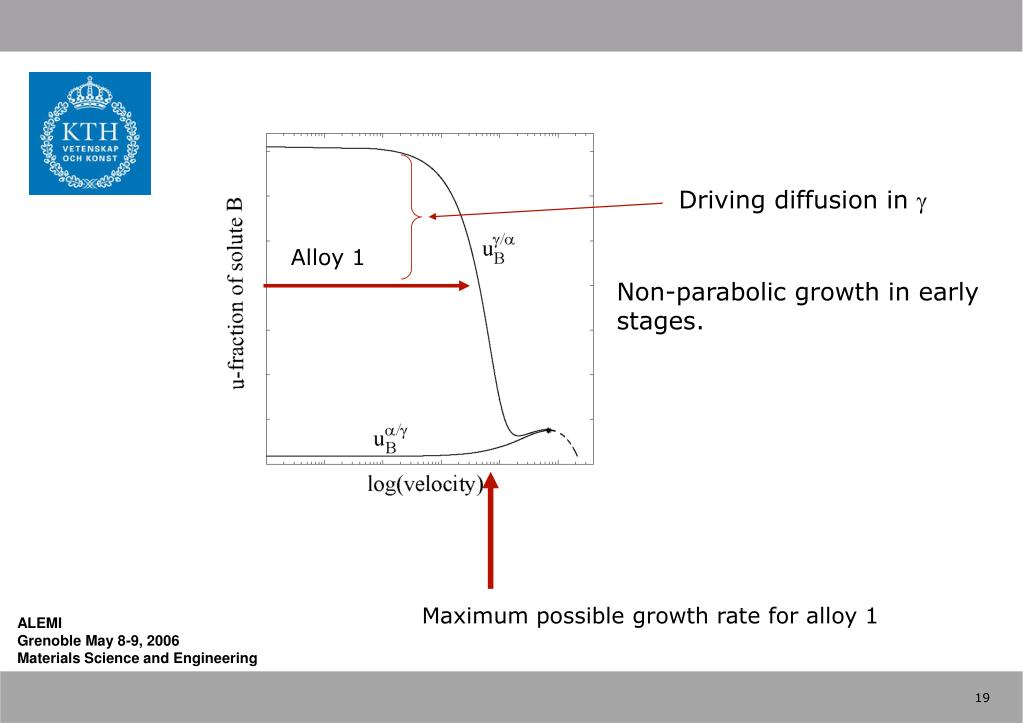 Driving diffusion in