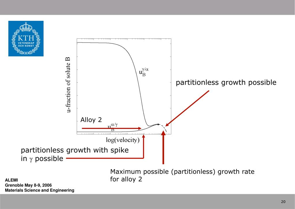 partitionless growth possible