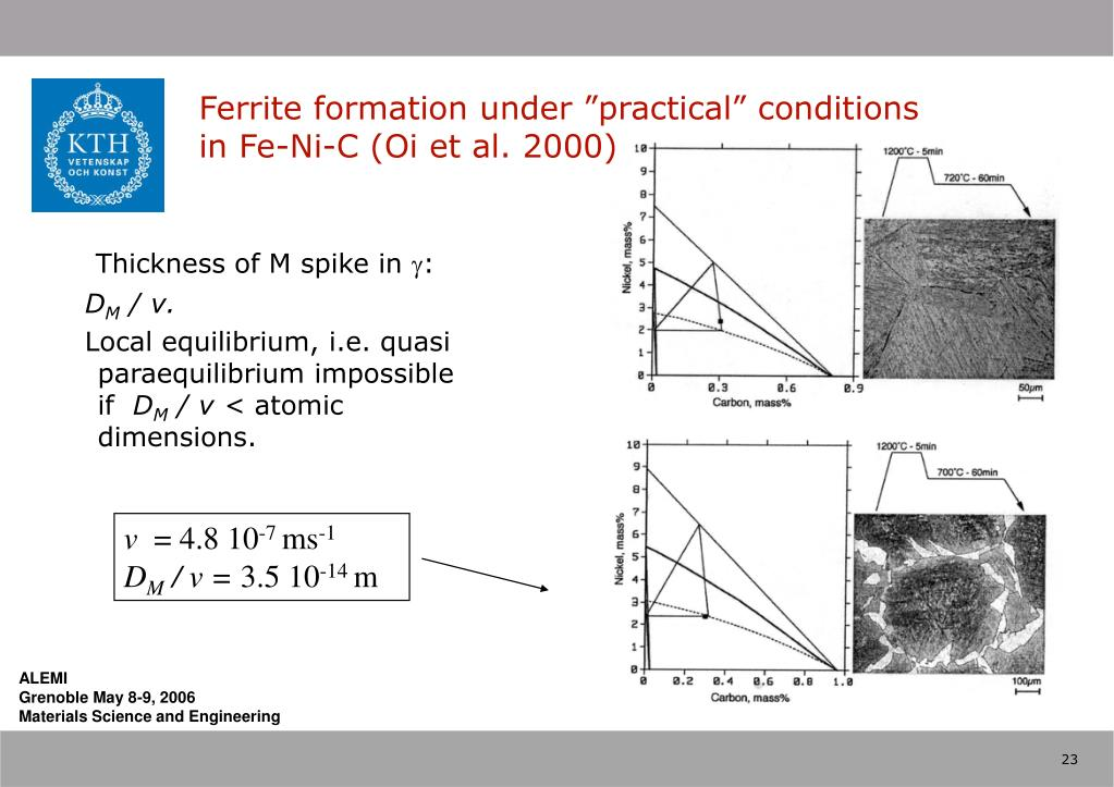 """Ferrite formation under """"practical"""" conditions"""