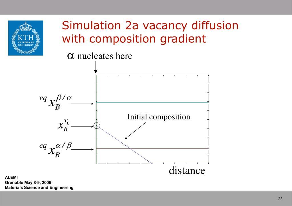 Simulation 2a vacancy diffusion