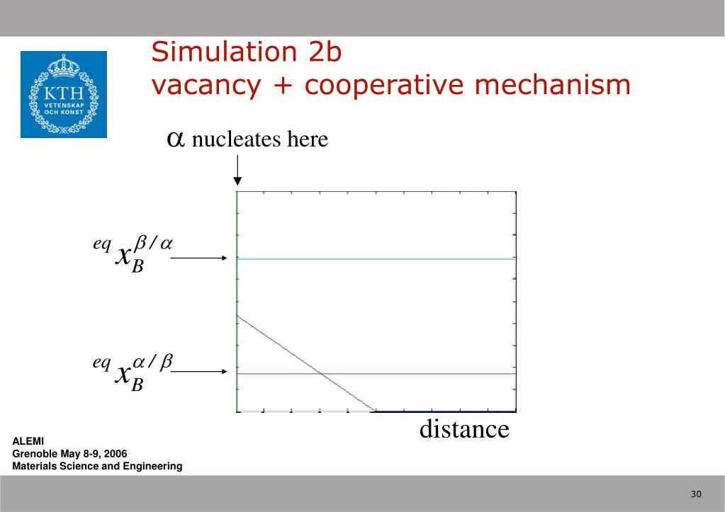 Simulation 2b