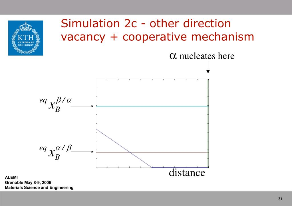 Simulation 2c - other direction