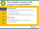 how idealist connects with people and organizations