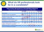 what do hr professionals look for in a candidate16