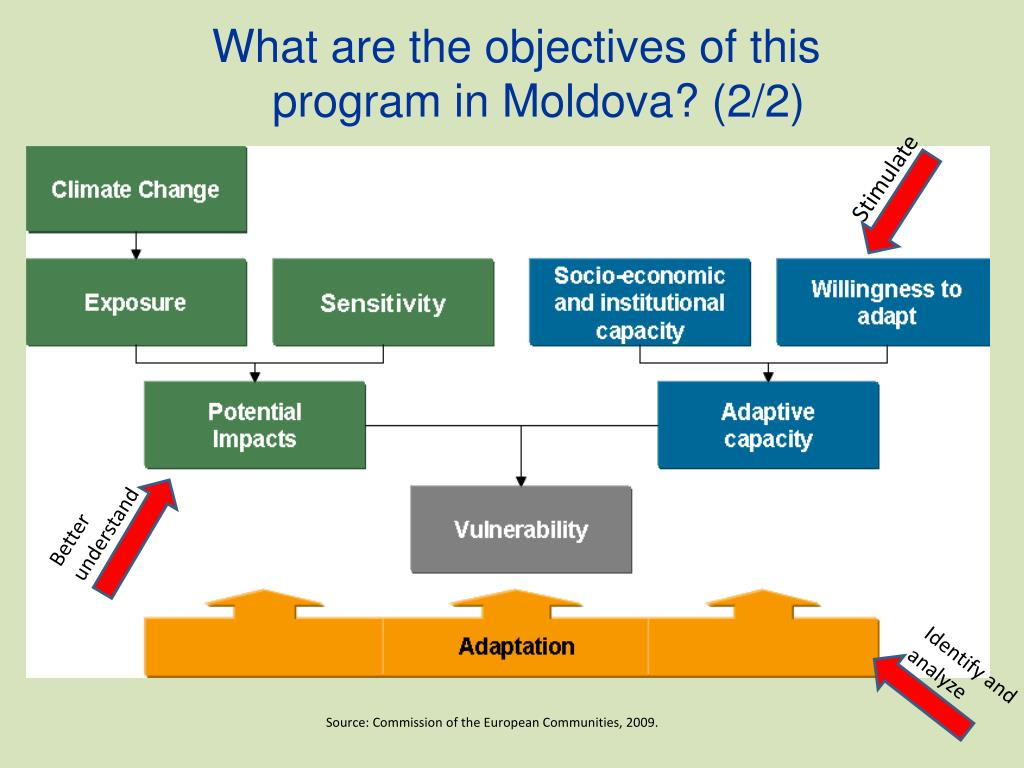 What are the objectives of this program in Moldova? (2/2)