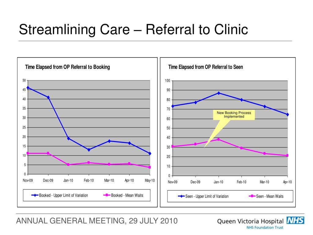 Streamlining Care – Referral to Clinic