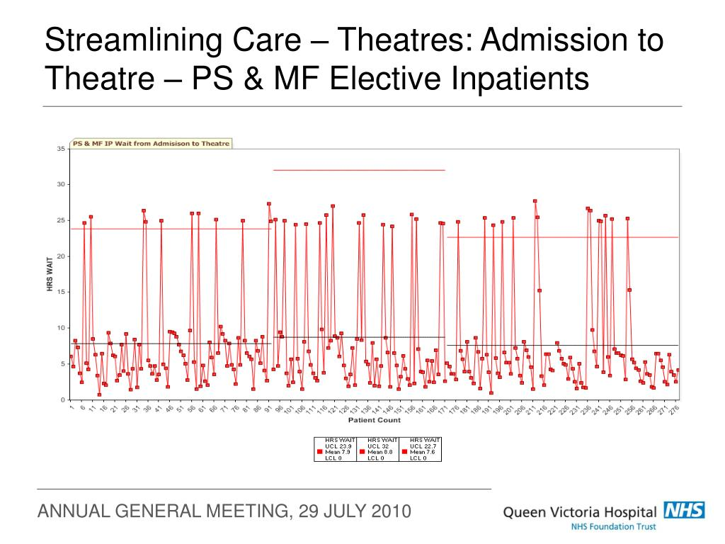 Streamlining Care – Theatres: Admission to Theatre – PS & MF Elective Inpatients