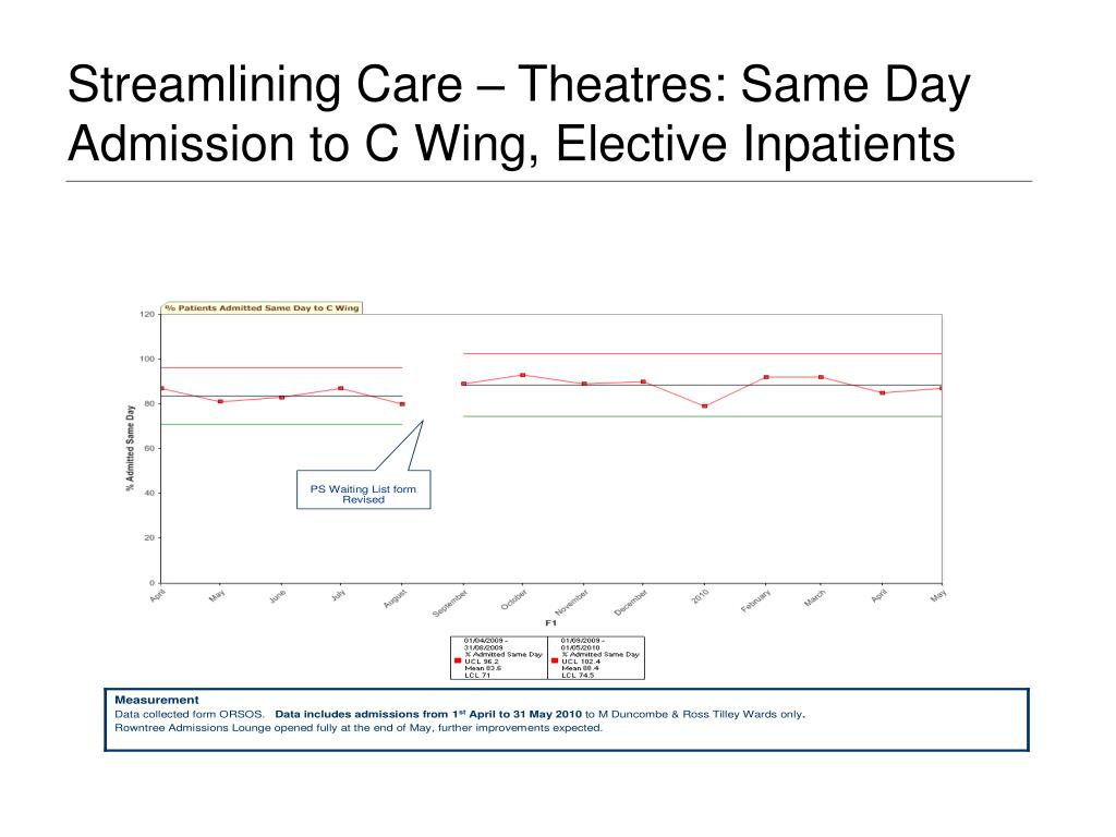 Streamlining Care – Theatres: Same Day Admission to C Wing, Elective Inpatients