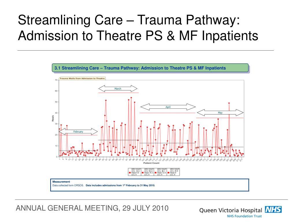Streamlining Care – Trauma Pathway: