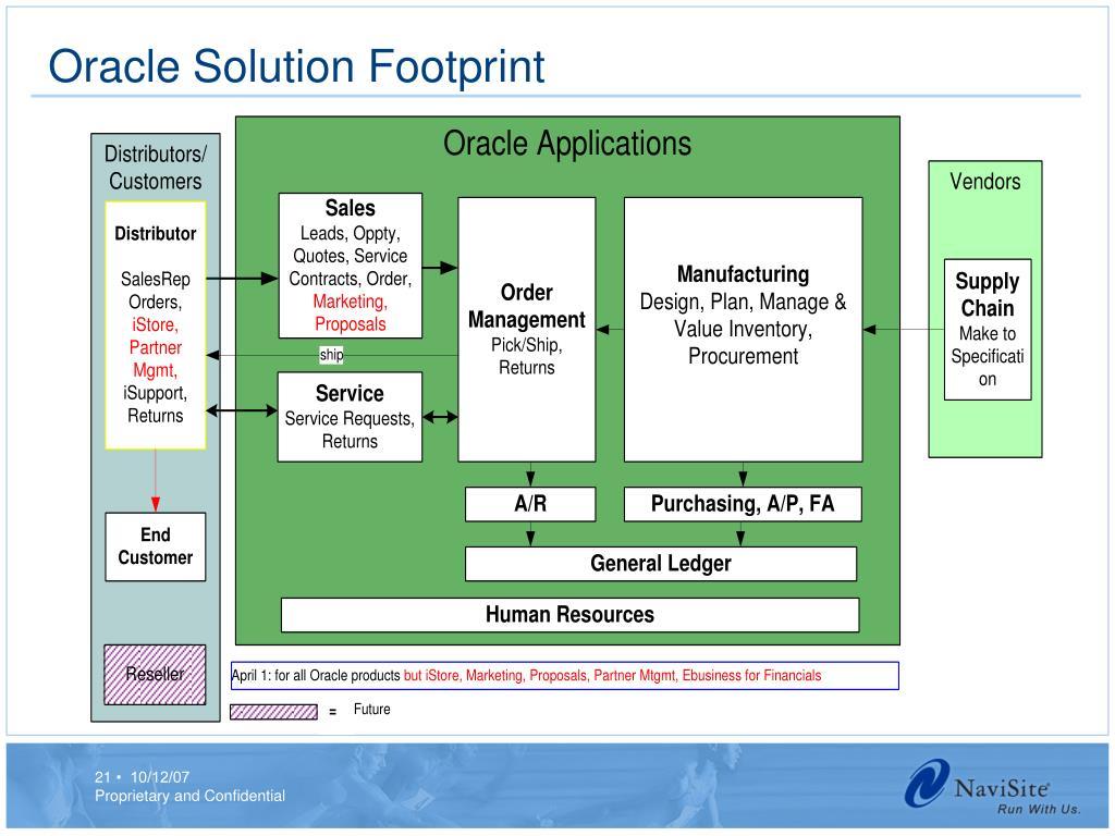 Oracle Solution Footprint