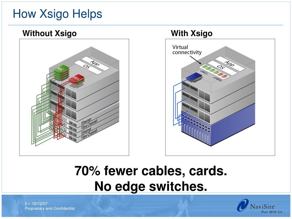 How Xsigo Helps