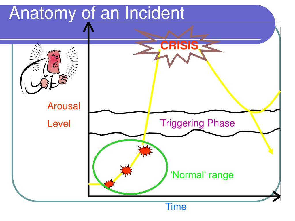 Anatomy of an Incident