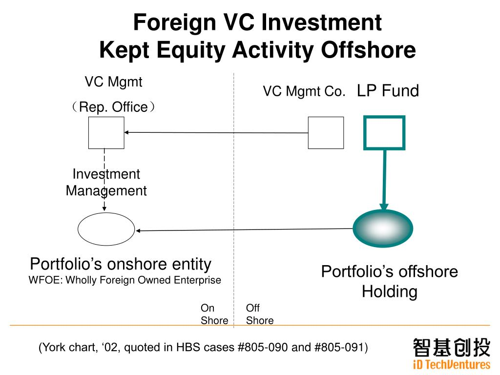 Foreign VC Investment