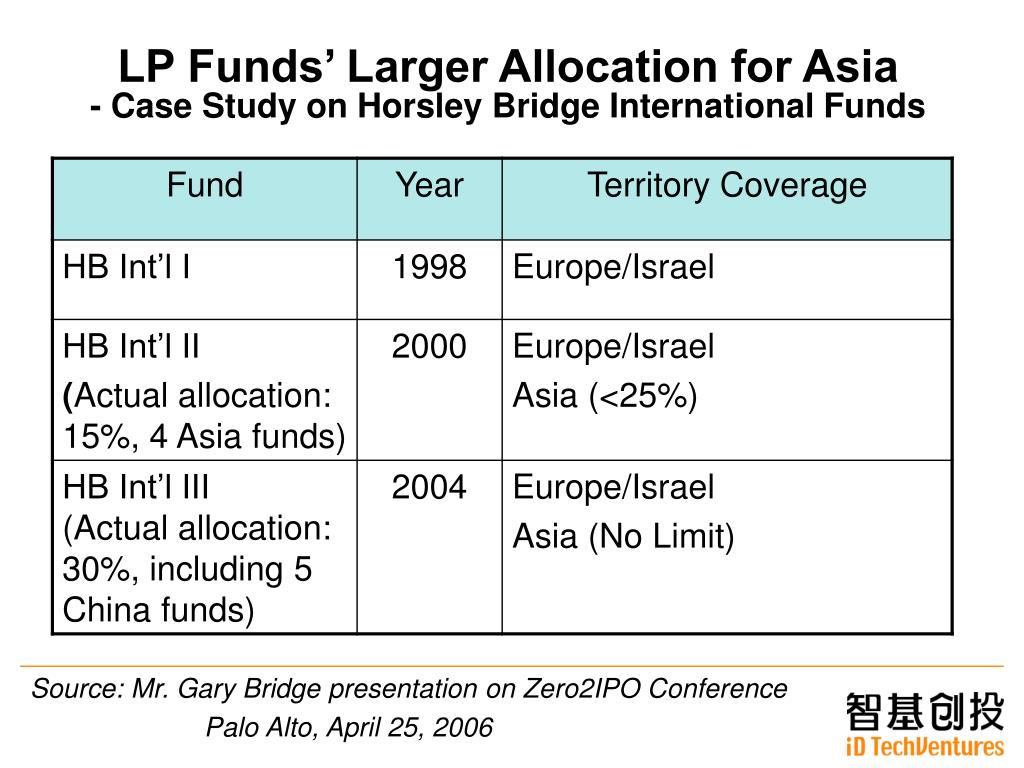 LP Funds' Larger Allocation for Asia
